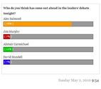 stv poll results for scottish leader debate